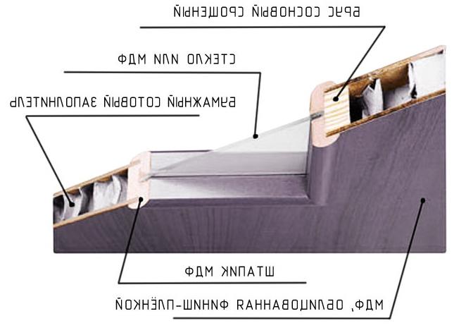 Видове интериорни врати: материали и методи за откриване