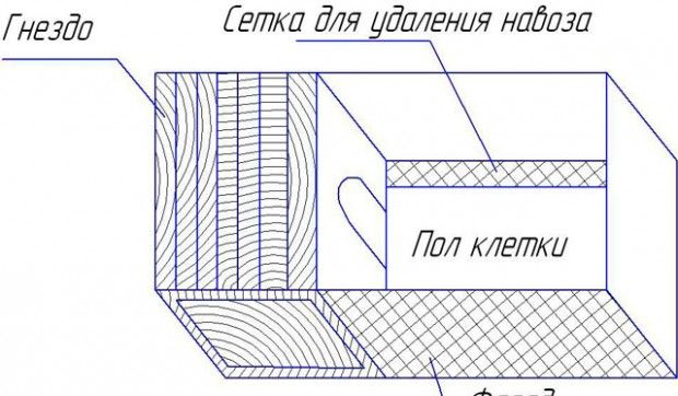 Cages for rabbits with their hands: drawings, dimensions and photos